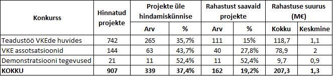 VKE konkursside tulemused 2011