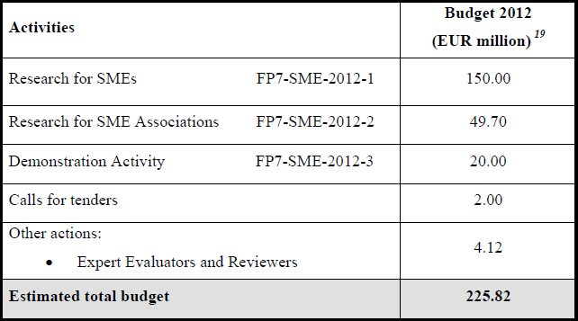 FP7-SME-2012 eelarve jaotus