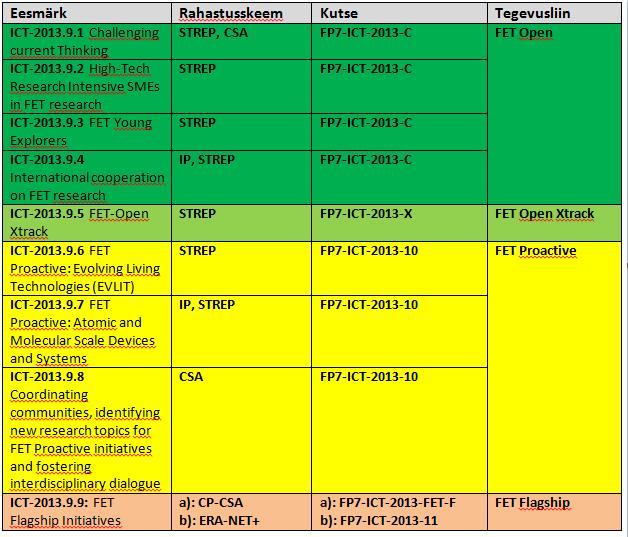 Tulevikutehnoloogiate rahastusskeemid 2012. aastal avatavates taotlusvoorudes